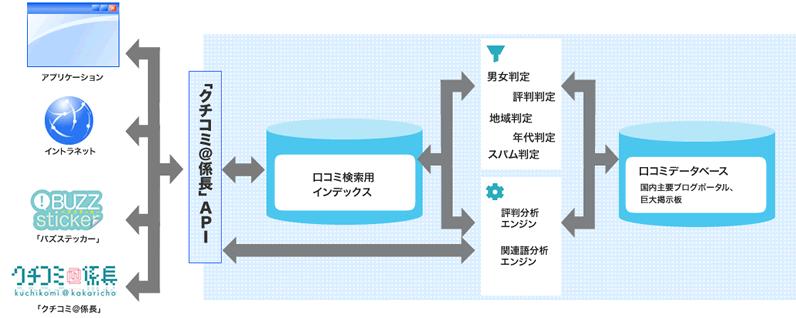 APIシステムイメージ
