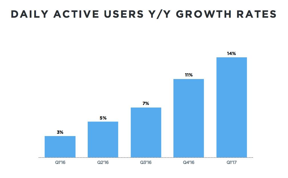 Twitter DAU growth 20171Q